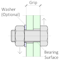 Thread starts anywhere, it passes through the shear plane in this case