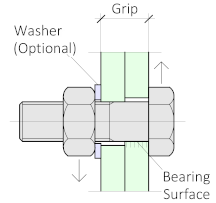 Thread starts after the shear plane